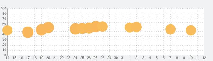Deep Clean Inc. 3Dの話題指数グラフ(4月12日(月))