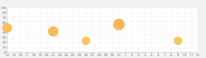 あの頃の夏休みの話題指数グラフ(8月12日(水))