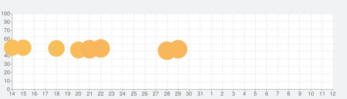 Goo: Stress Relief & ASMR Slime Simulatorの話題指数グラフ(6月12日(土))