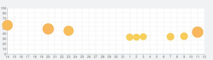 Happy Printer - タイピングゲームの話題指数グラフ(4月12日(月))