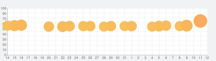 みんなで早押しクイズの話題指数グラフ(8月12日(水))