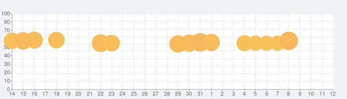 Numpuz – 面白い脳トレ&数字パズル無料ゲームの話題指数グラフ(6月12日(土))