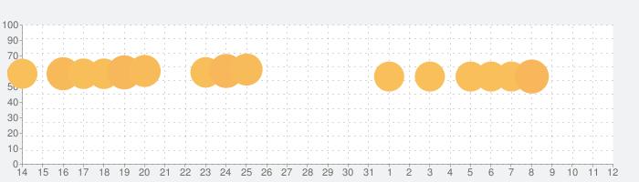 ファミリーファームの冒険の話題指数グラフ(6月12日(土))