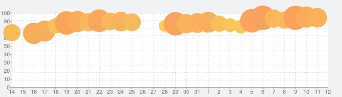 Tangle Master 3Dの話題指数グラフ(8月12日(水))