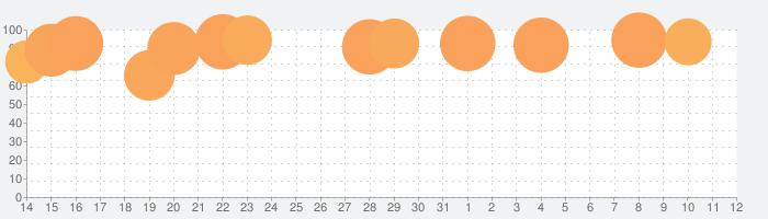 ComicShare -(コミック/電子書籍リーダー)の話題指数グラフ(6月12日(土))