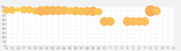 Toy Blast - トイブラストの話題指数グラフ(6月12日(土))