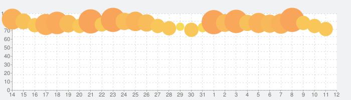 ステラアルカナ-愛の光と運命の絆の話題指数グラフ(8月12日(水))