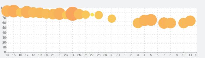 タイムプリンセスの話題指数グラフ(6月12日(土))