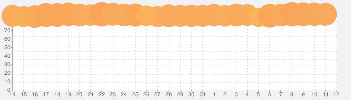 赤ちゃんの心拍を聞く・My Baby's Beatの話題指数グラフ(6月12日(土))