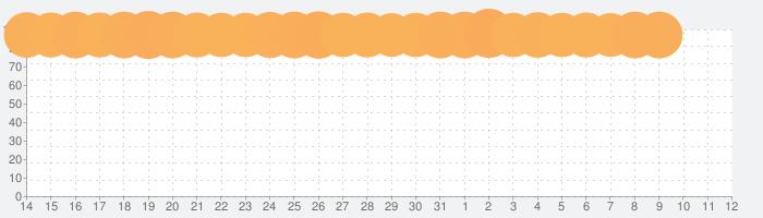 メルカリ(メルペイ)-フリマアプリ&スマホ決済の話題指数グラフ(8月12日(水))