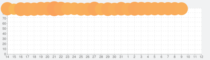17LIVE(イチナナ) - ライブ配信 アプリの話題指数グラフ(6月12日(土))