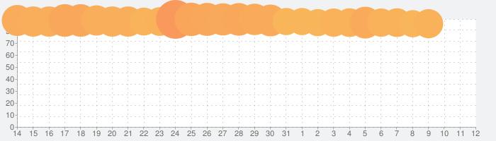 カメラ無音化Pro:サイレントシャッター、カメラをミュートの話題指数グラフ(8月12日(水))
