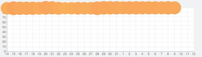 ZOOM Cloud Meetingsの話題指数グラフ(8月12日(水))