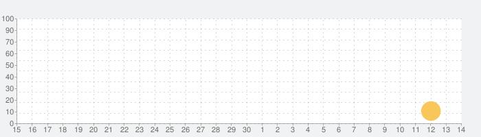 ランドノーティカの話題指数グラフ(7月14日(火))