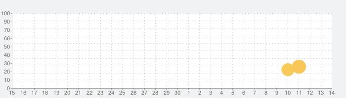 VEGA Conflictの話題指数グラフ(5月14日(金))