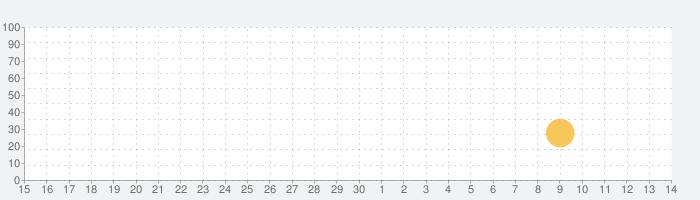発進!!ヒーロー基地の話題指数グラフ(5月14日(金))