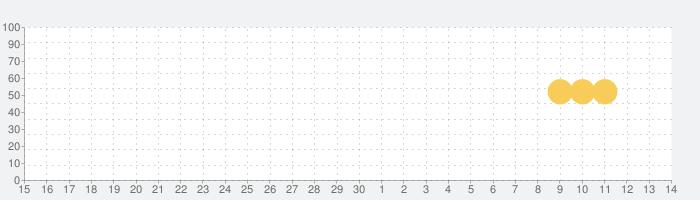 スターバックス ジャパン公式モバイルアプリの話題指数グラフ(5月14日(金))