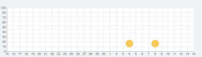 Fieldrunners Attack!の話題指数グラフ(5月14日(金))