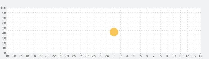 スケッチ写真メーカーの話題指数グラフ(7月14日(火))