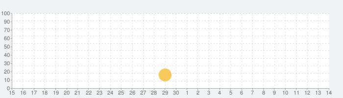 DeckEleven's Railroads 2の話題指数グラフ(5月14日(金))