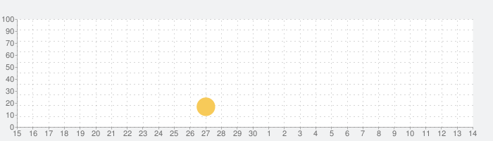 漢字ふりっくの話題指数グラフ(5月14日(金))