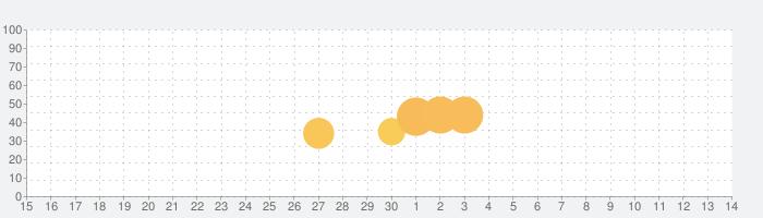 我が天下【世界配信5周年】の話題指数グラフ(5月14日(金))