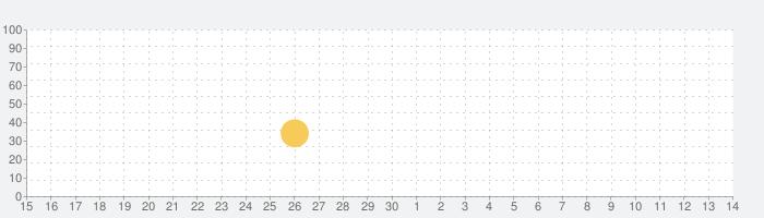 (メモリン)メモリーズ・オブ・リンク-超美麗・着せ替え×リズムゲームの話題指数グラフ(7月14日(火))