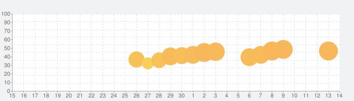 ウッディーパズル (Woody Puzzle)の話題指数グラフ(7月14日(火))