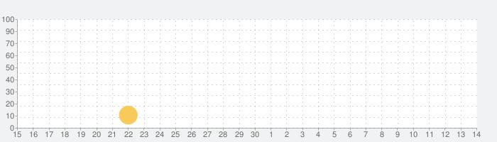 測量 三角計算(角度・斜距離計算)の話題指数グラフ(7月14日(火))