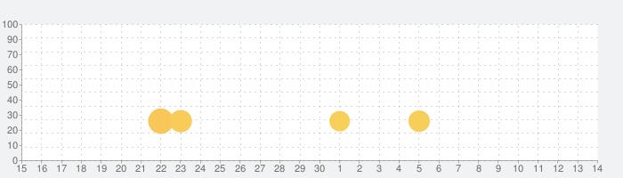 脳トレ!カラーアドベンチャーの話題指数グラフ(5月14日(金))