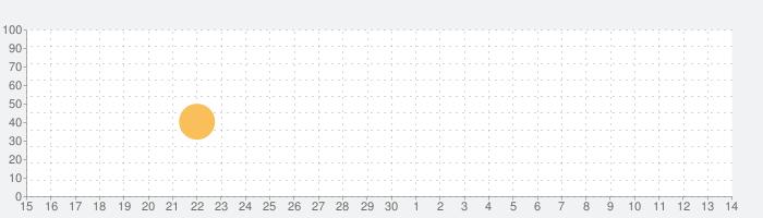 Spacie - Clean Line Breaksの話題指数グラフ(7月14日(火))