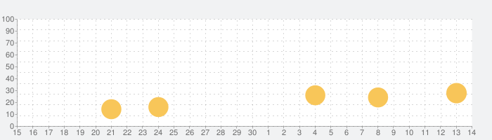 蚊撃退アプリの話題指数グラフ(5月14日(金))