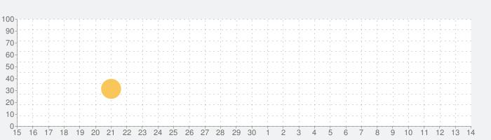 Tiny Orchestraの話題指数グラフ(7月14日(火))