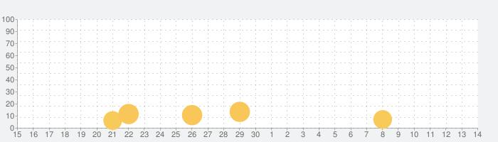 チェス - 遊ぶ&学ぶの話題指数グラフ(7月14日(火))
