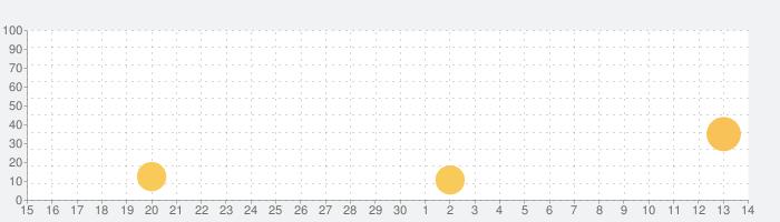 GALATEA - Immersive Storiesの話題指数グラフ(7月14日(火))