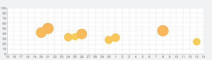 トモダチクエストの話題指数グラフ(5月14日(金))