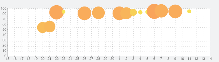 冒険ダンジョン村の話題指数グラフ(7月14日(火))