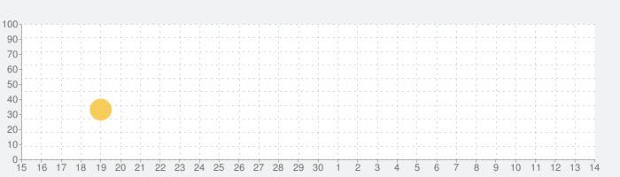 プレイグZの話題指数グラフ(5月14日(金))