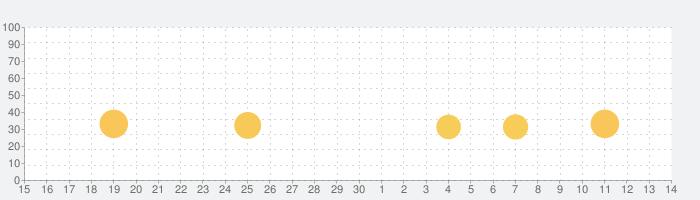 クレイジーなキック!(Crazy Kick!)の話題指数グラフ(7月14日(火))