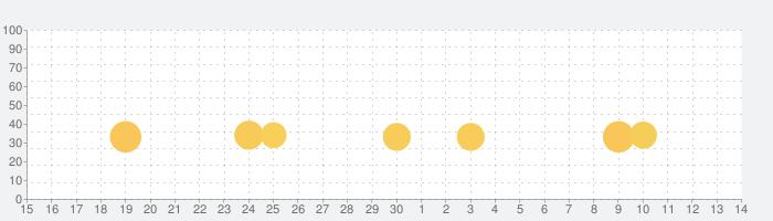 ダライアスバーストSPの話題指数グラフ(7月14日(火))