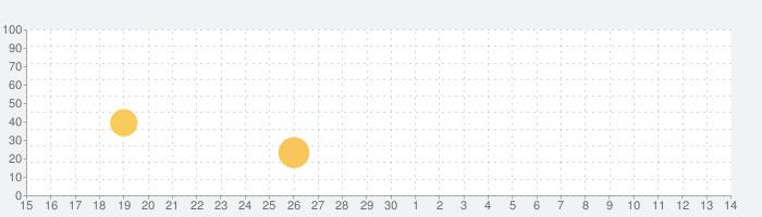 大学生の時間割アプリの話題指数グラフ(5月14日(金))