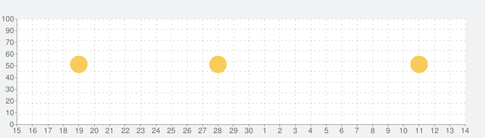 Dine(ダイン) - デートにコミットするマッチングアプリの話題指数グラフ(7月14日(火))