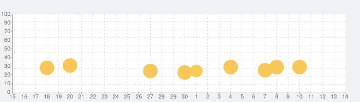 欅のキセキ/日向のアユミの話題指数グラフ(7月14日(火))