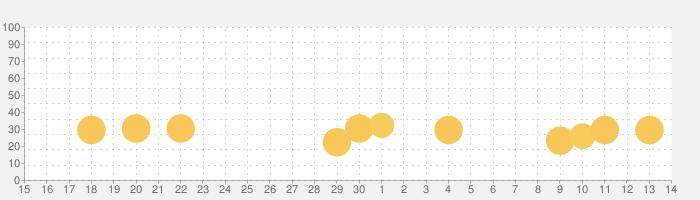 Machinarium  (マシナリウム)の話題指数グラフ(7月14日(火))