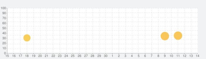 Lightbot : Programming Puzzlesの話題指数グラフ(7月14日(火))