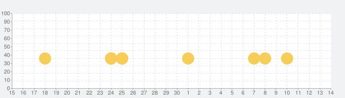 Fun Race 3Dの話題指数グラフ(7月14日(火))