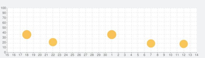 コグトレ さがし算 初級の話題指数グラフ(7月14日(火))