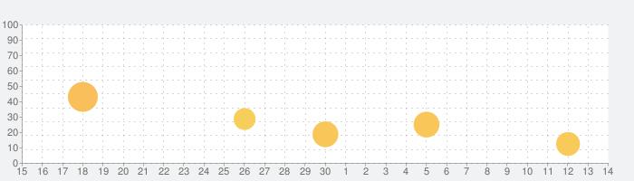 KORG iPolysix for iPadの話題指数グラフ(7月14日(火))