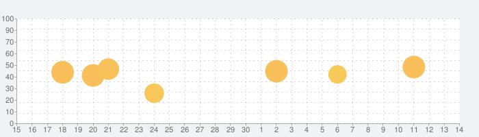 KORG Module Proの話題指数グラフ(7月14日(火))