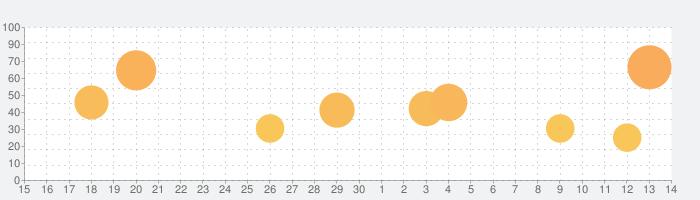 MAGICUSの話題指数グラフ(7月14日(火))